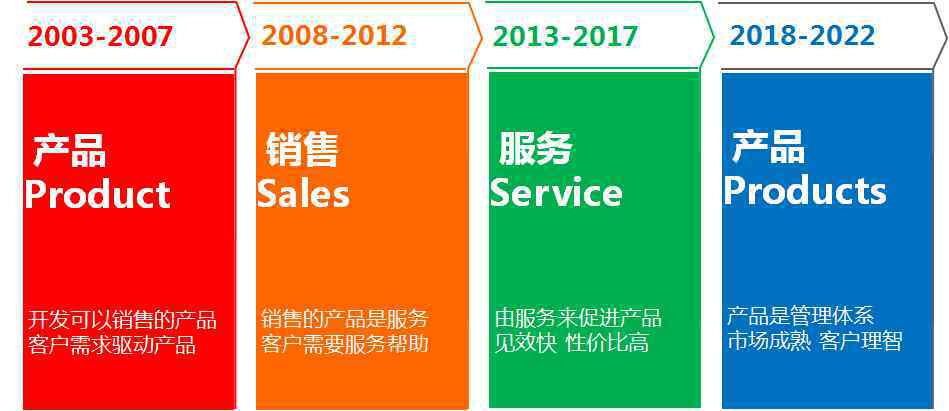 制造业信息化 中国制造业信息化服务引领者